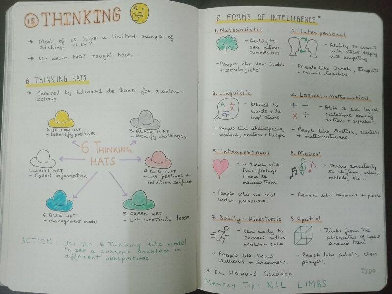 Chapter 15 Thinking - Limitless by Jim Kwik Sketchnotes